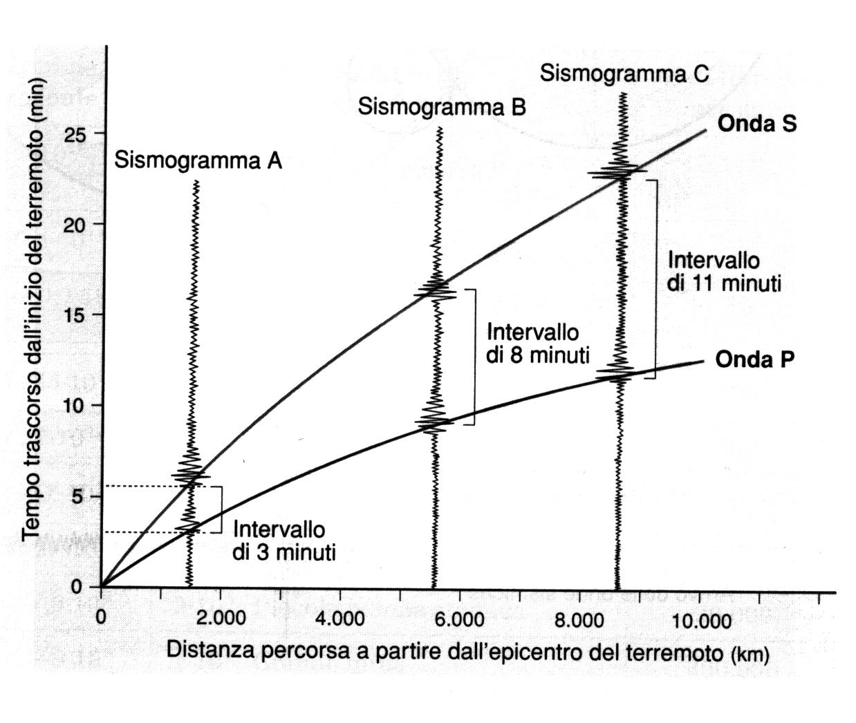 geo-dromocrone
