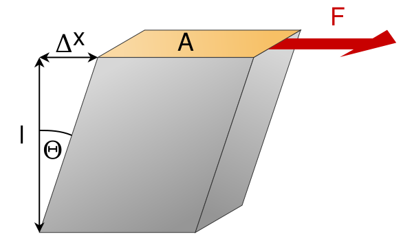 geodin-rigidita