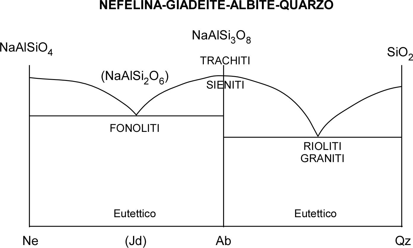 geomin-Nefelina-Qz
