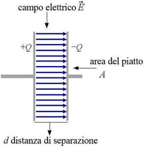 hifi-Condensatore_(struttura)