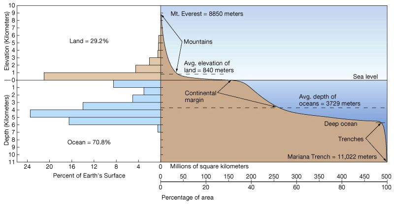 Floor Elevation Measurement : The isostasy principle home