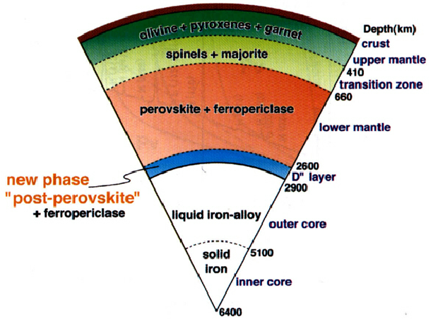 Simplified-cross-section-of-the-Earth-according-to-Hirose-and-Lay-2008-The-main