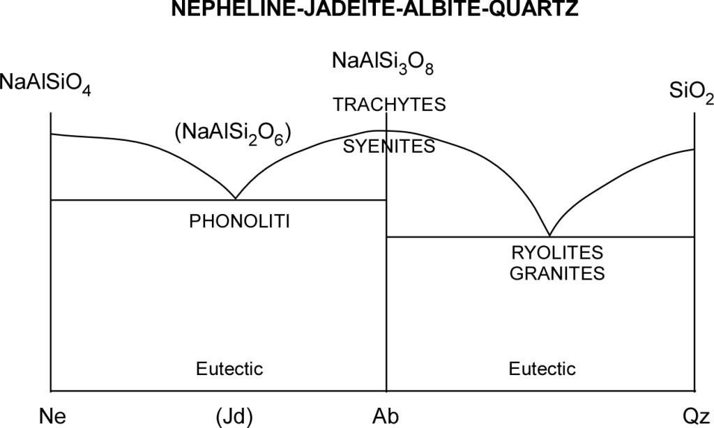 Nepheline-Qz