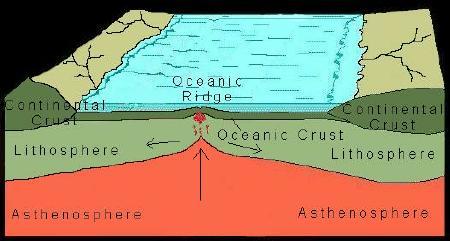 geo-oceanicridge