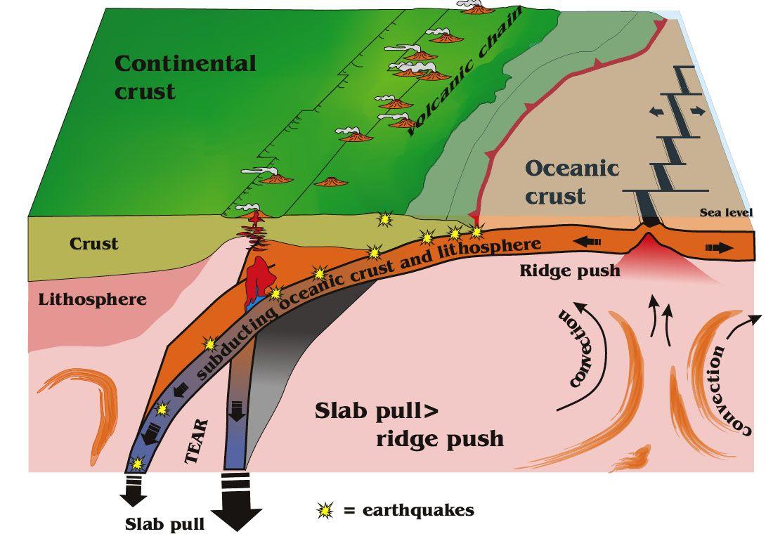 geo-subduction
