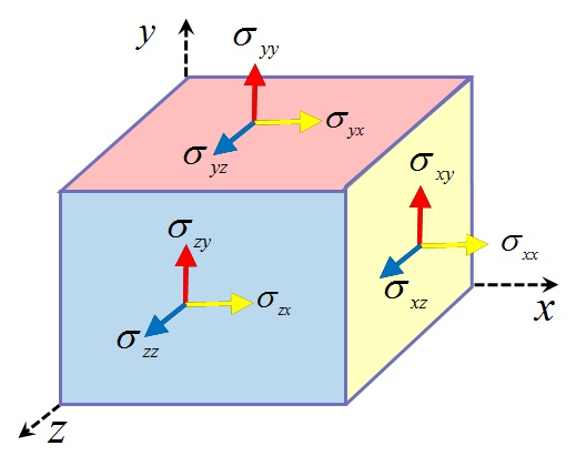 geodin-Components_of_Stress_Tensor